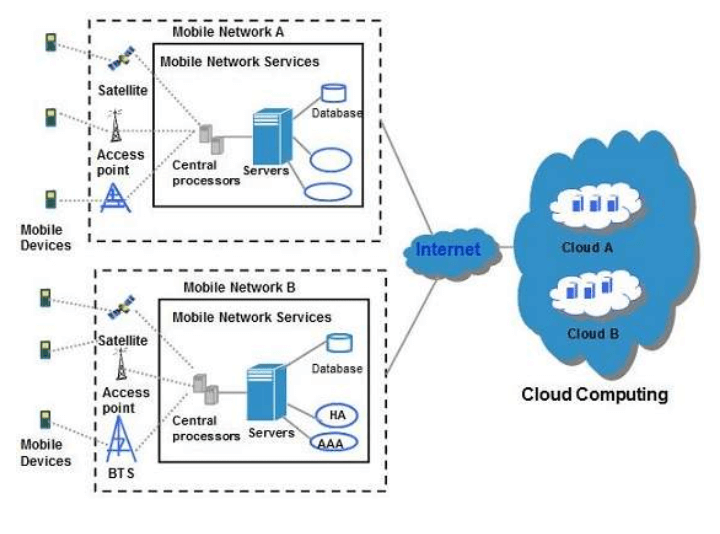 cloud computing the future of storing managing and processing data Data-centric programming language defines a category of programming languages where the primary function is the management and manipulation of data a data-centric programming language includes built-in processing primitives for accessing data stored in sets, tables, lists, and other data structures and databases, and for specific manipulation.